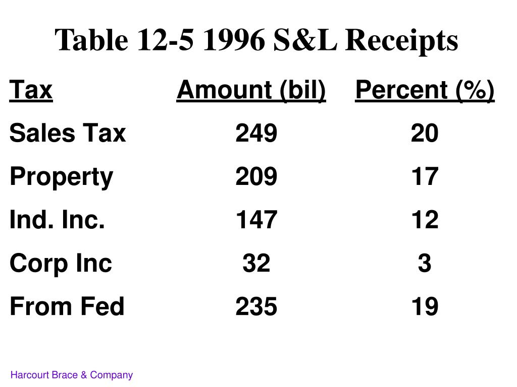 Table 12-5 1996 S&L Receipts