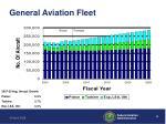 general aviation fleet