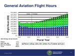 general aviation flight hours