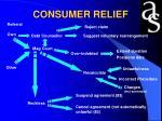 consumer relief