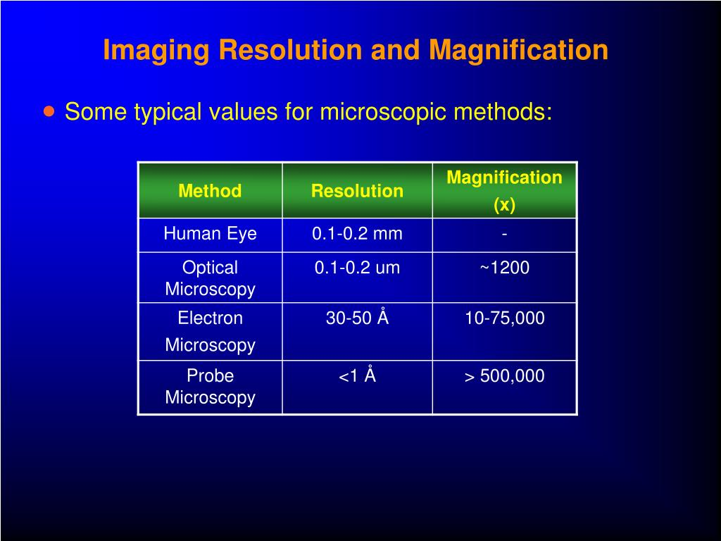 Imaging Resolution and Magnification