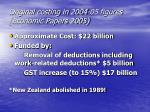 original costing in 2004 05 figures economic papers 2005