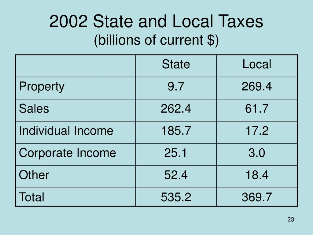 2002 State and Local Taxes