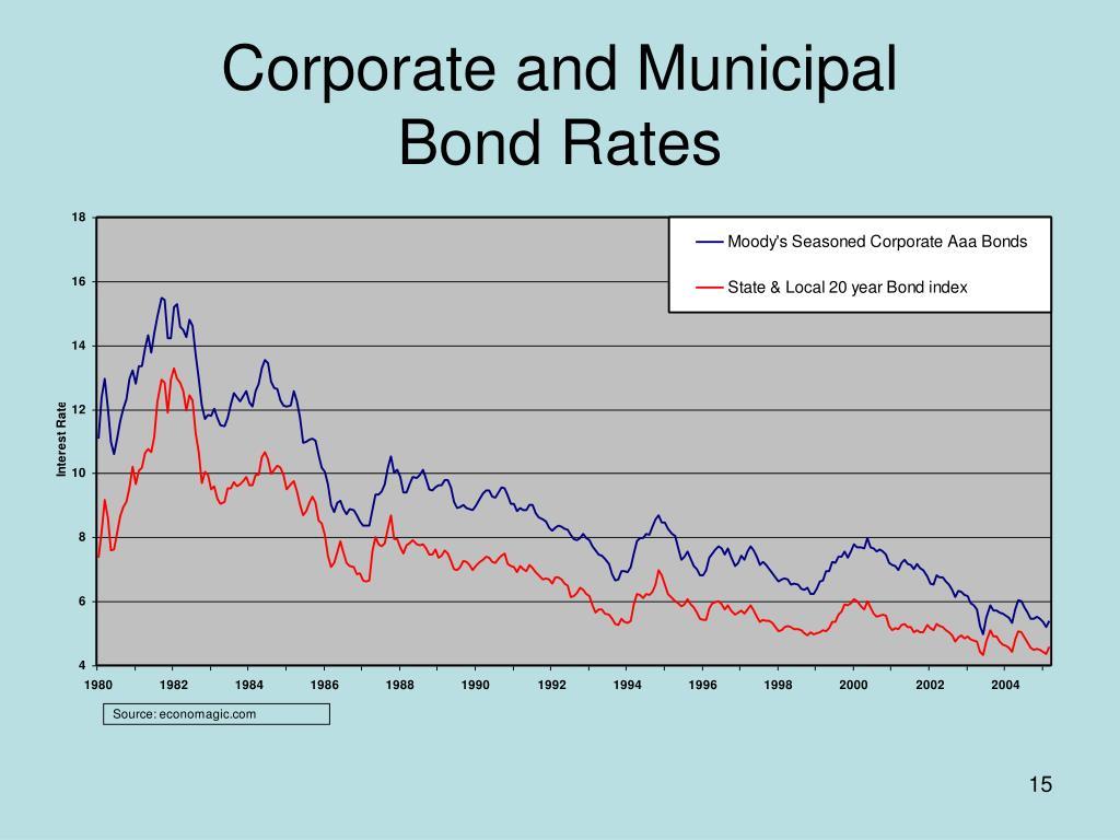 Corporate and Municipal