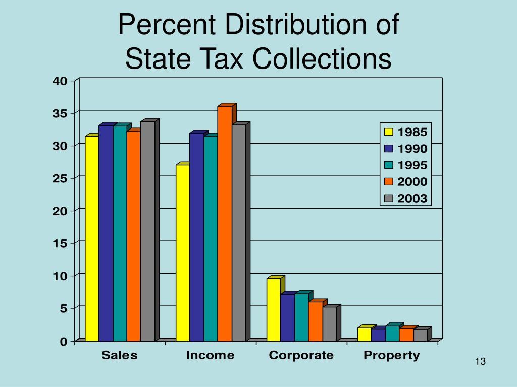 Percent Distribution of