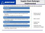 supply chain redesign implemented