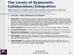 the levels of systematic collaboration integration28