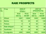 rabi prospects