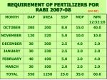 requirement of fertilizers for rabi 2007 08