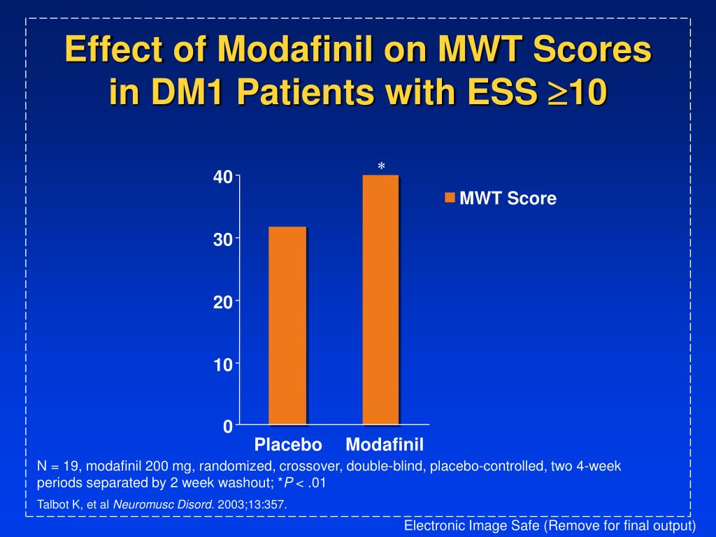 Effect of Modafinil on MWT Scores