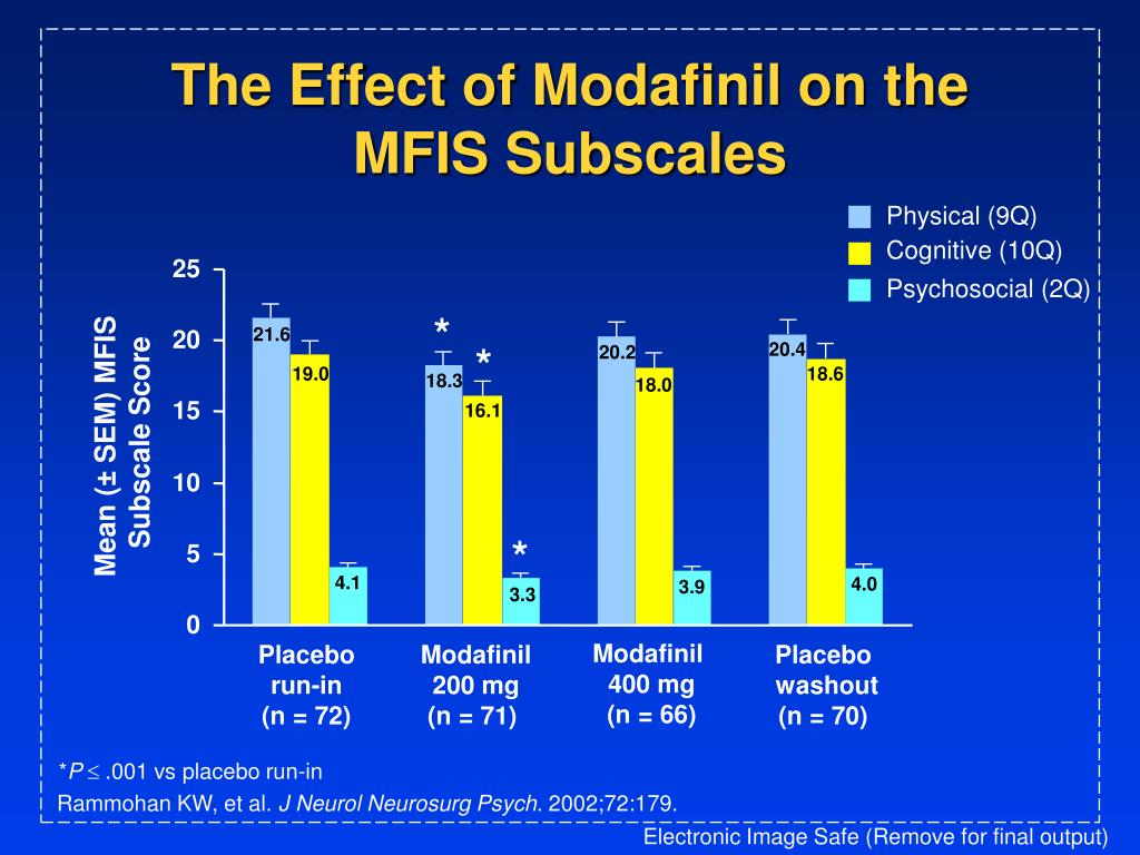 The Effect of Modafinil on the