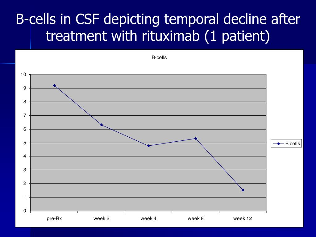 B-cells in CSF depicting temporal decline after treatment with rituximab (1 patient)