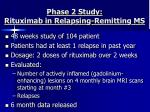 phase 2 study rituximab in relapsing remitting ms