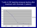 t cells in csf depicting temporal decline after treatment with rituximab 1 patient