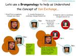lets use a branganalogy to help us understand the concept of ion exchange