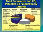 total cumulative and co 2 potential oil production by interval