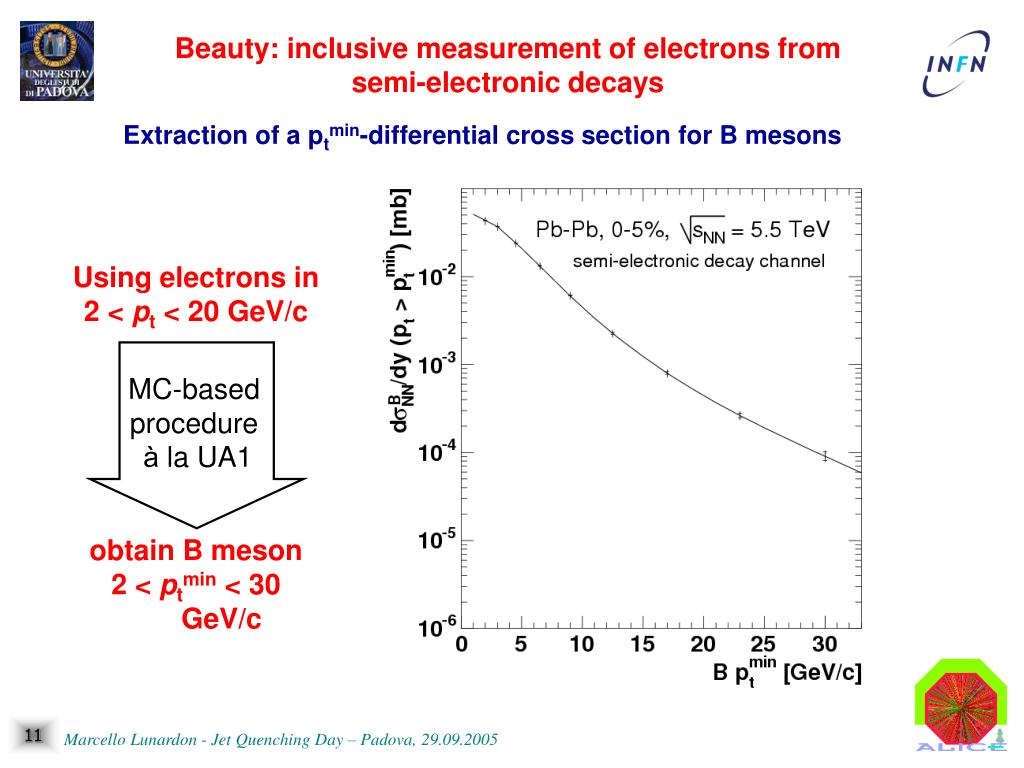 Beauty: inclusive measurement of electrons from semi-electronic decays