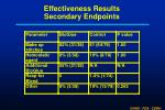 effectiveness results secondary endpoints16