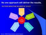 factors impacting injuries at sysco