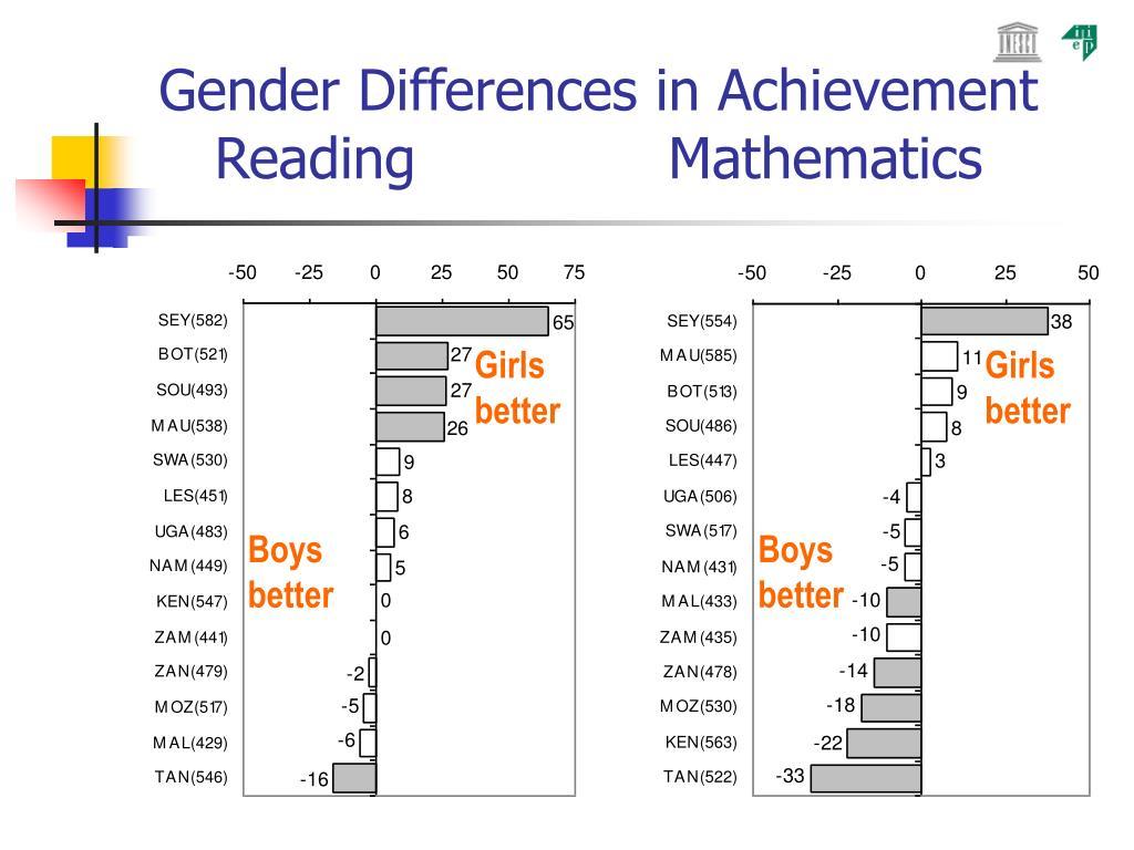 Gender Differences in Achievement