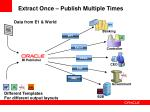 extract once publish multiple times