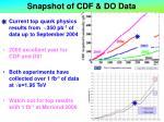 snapshot of cdf do data