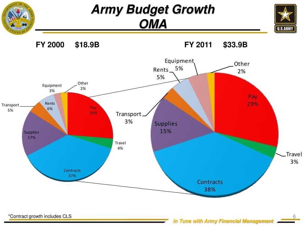 Army Budget Growth