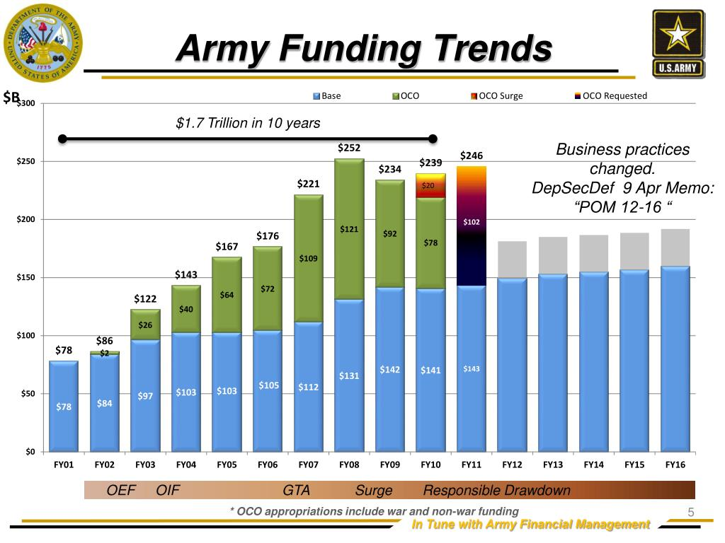 Army Funding Trends