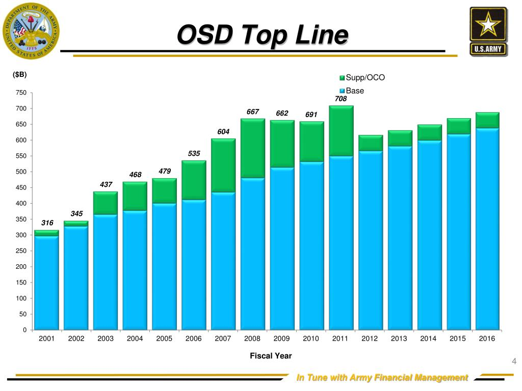 OSD Top Line