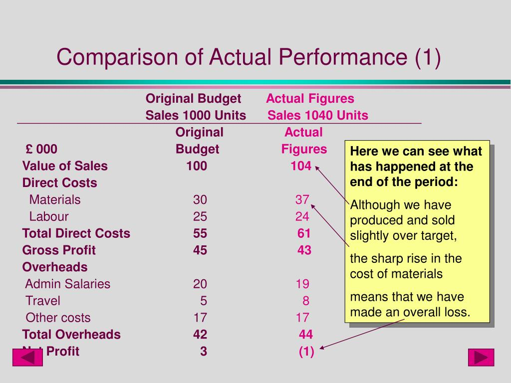 Comparison of Actual Performance (1)