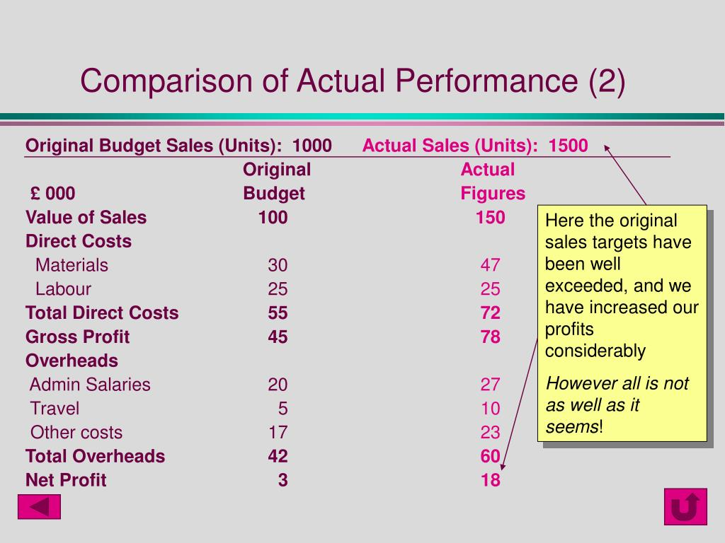 Comparison of Actual Performance (2)
