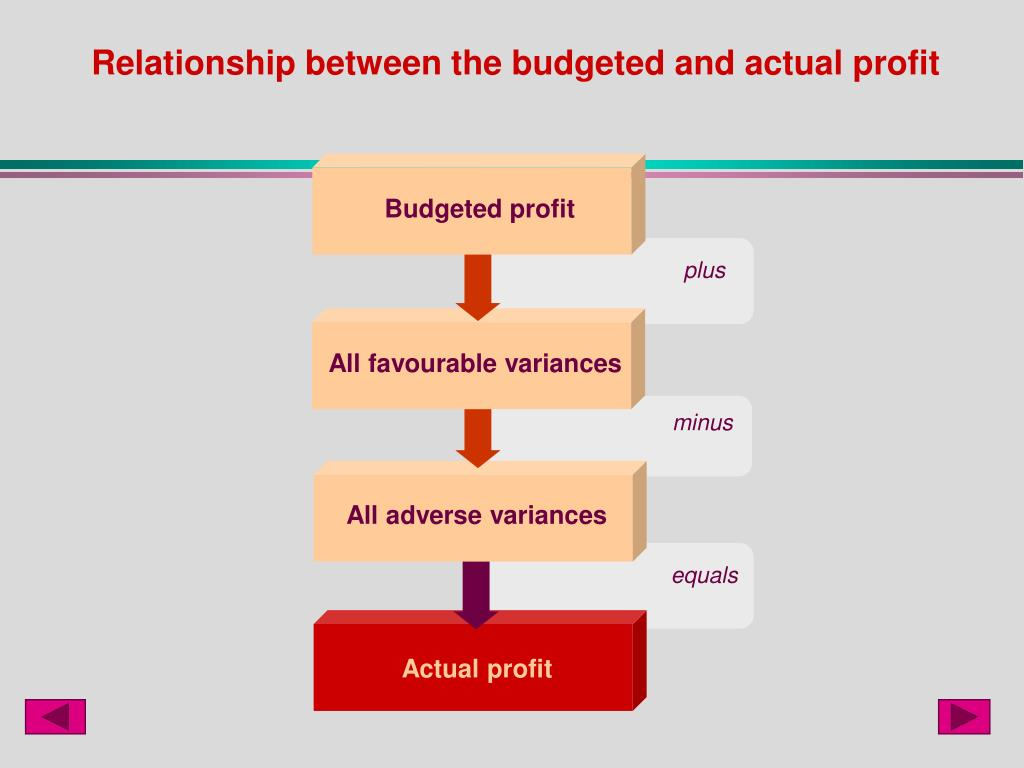 Budgeted profit