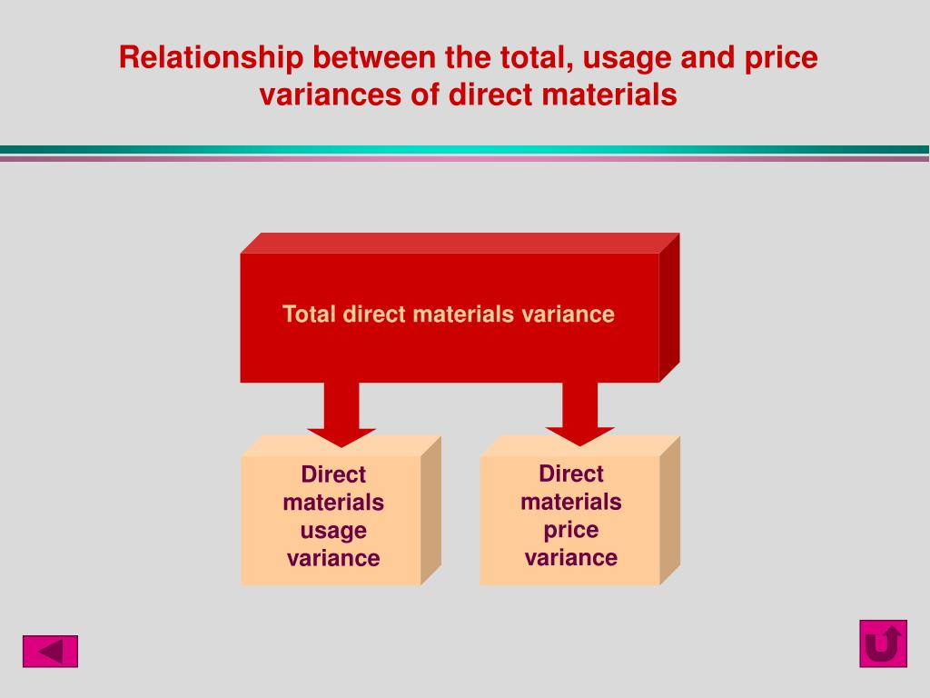 Total direct materials variance