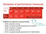schedule of performance measures