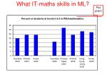 what it maths skills in ml42