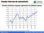 vendas mostram impulso adicional nos ltimos meses
