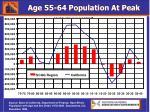 age 55 64 population at peak
