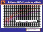 estimated life expectancy at birth