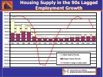 housing supply in the 90s lagged employment growth
