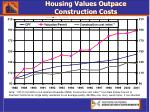 housing values outpace construction costs