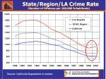 state region la crime rate