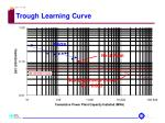 trough learning curve