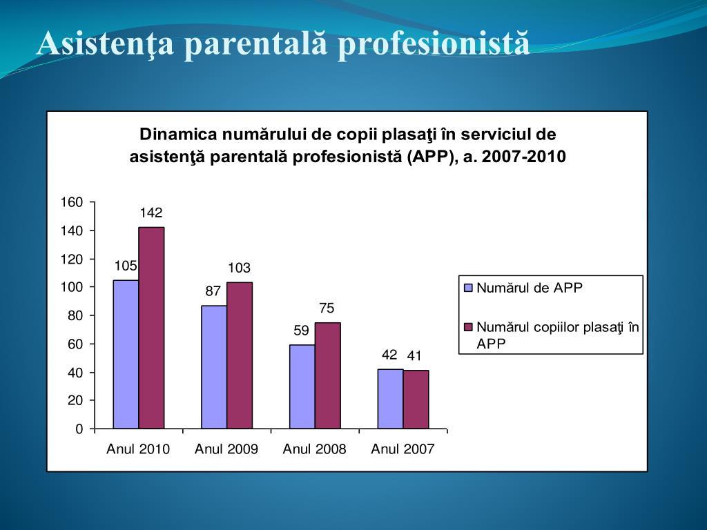 Asistenţa parentală profesionistă