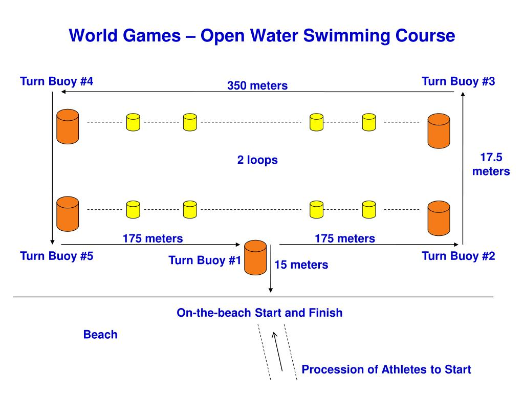 world games open water swimming course l.