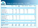 areas of activity overview 1h 2005
