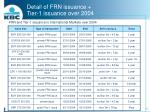 detail of frn issuance tier 1 issuance over 2004