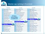 market cap ranking in euroland