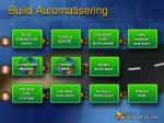 build automatisering