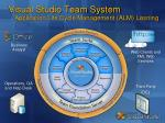 visual studio team system application life cycle management alm l sning