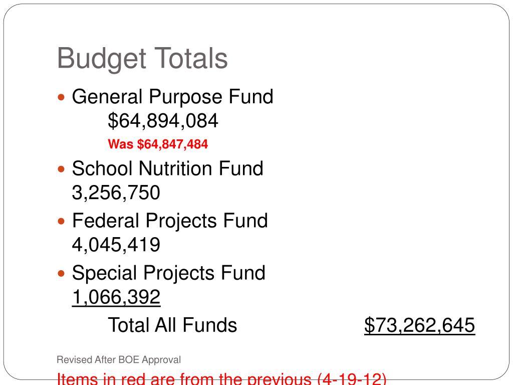 Budget Totals